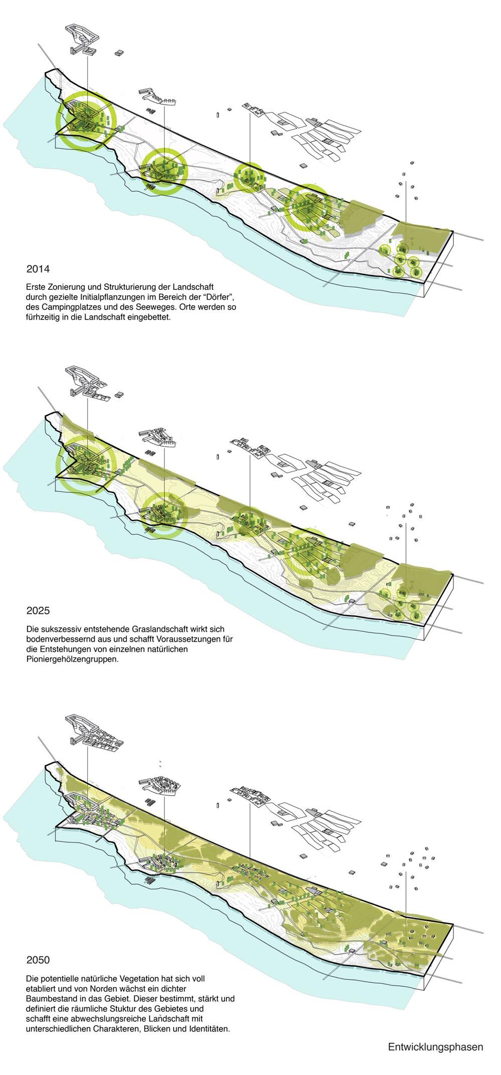 Development-sustainable